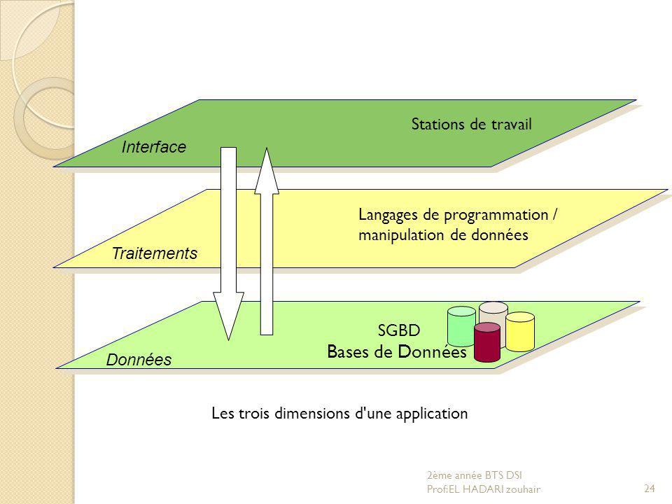 Interface Données SGBD Bases de Données Langages de programmation / manipulation de données Stations de travail Traitements Les trois dimensions d'une