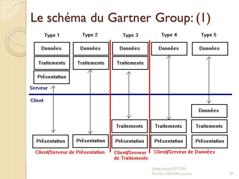 Le schéma du Gartner Group: (1) 29 2ème année BTS DSI Prof:EL HADARI zouhair