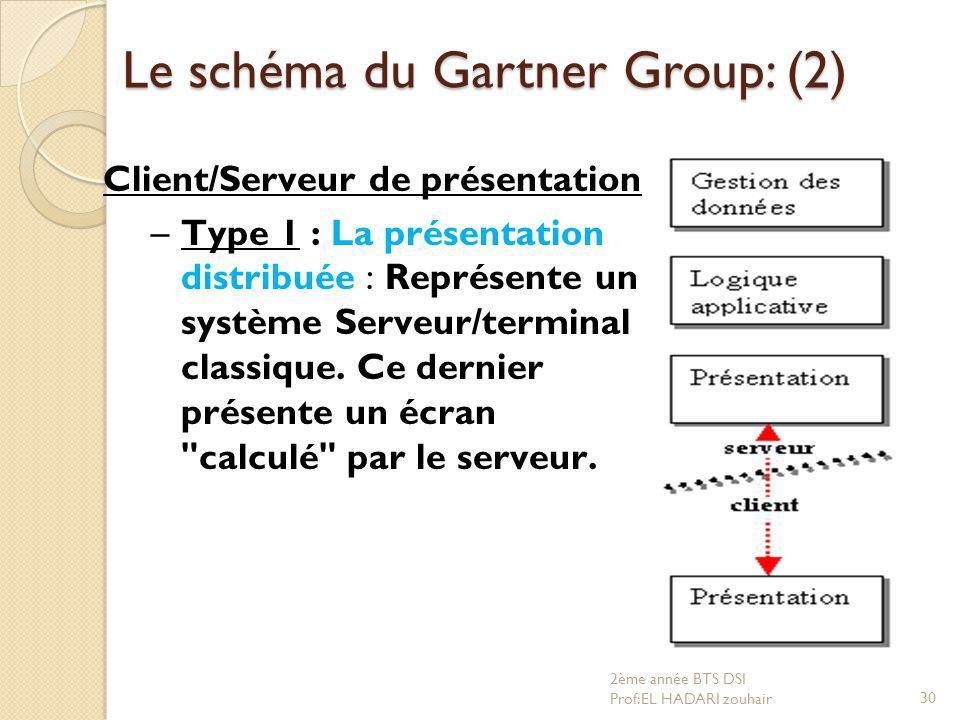 Le schéma du Gartner Group: (2) Client/Serveur de présentation –Type 1 : La présentation distribuée : Représente un système Serveur/terminal classique