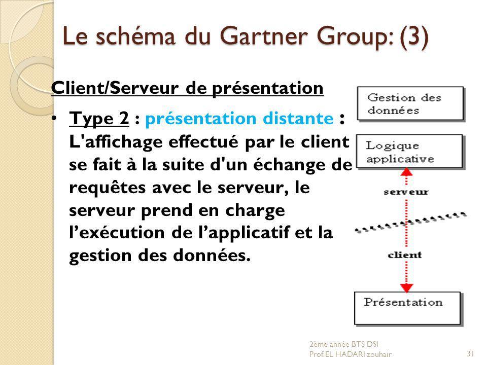 Le schéma du Gartner Group: (3) Client/Serveur de présentation Type 2 : présentation distante : L'affichage effectué par le client se fait à la suite
