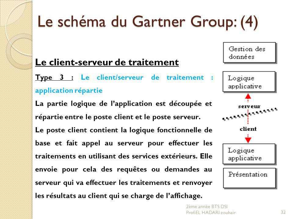 Le schéma du Gartner Group: (4) Le client-serveur de traitement Type 3 : Le client/serveur de traitement : application répartie La partie logique de l