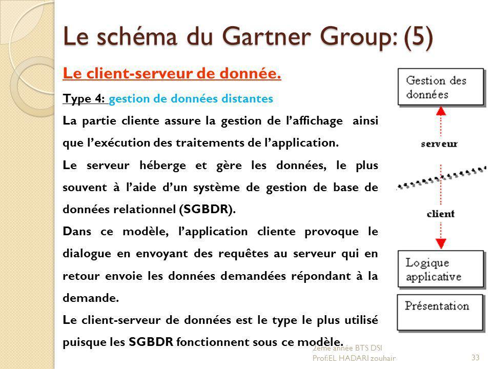 Le schéma du Gartner Group: (5) Le client-serveur de donnée. Type 4: gestion de données distantes La partie cliente assure la gestion de l'affichage a