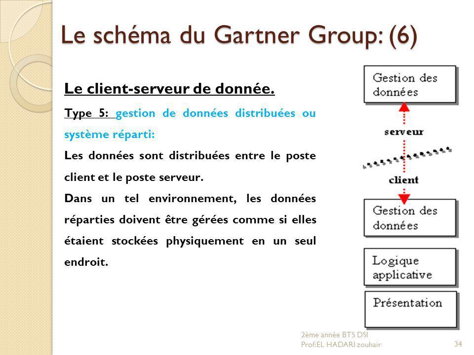 Le schéma du Gartner Group: (6) Le client-serveur de donnée. Type 5: gestion de données distribuées ou système réparti: Les données sont distribuées e