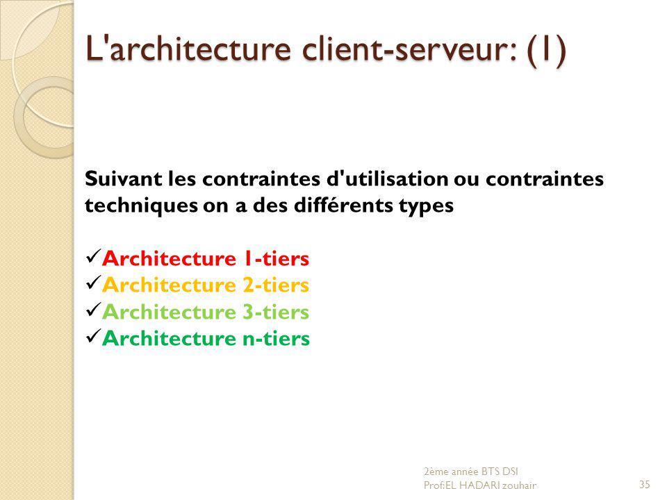L'architecture client-serveur: (1) Suivant les contraintes d'utilisation ou contraintes techniques on a des différents types Architecture 1-tiers Arch