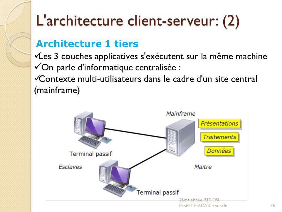 L'architecture client-serveur: (2) Architecture 1 tiers Les 3 couches applicatives s'exécutent sur la même machine On parle d'informatique centralisée