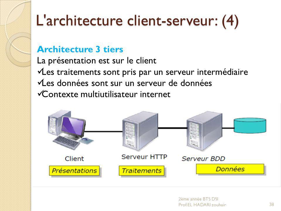 L'architecture client-serveur: (4) Architecture 3 tiers La présentation est sur le client Les traitements sont pris par un serveur intermédiaire Les d