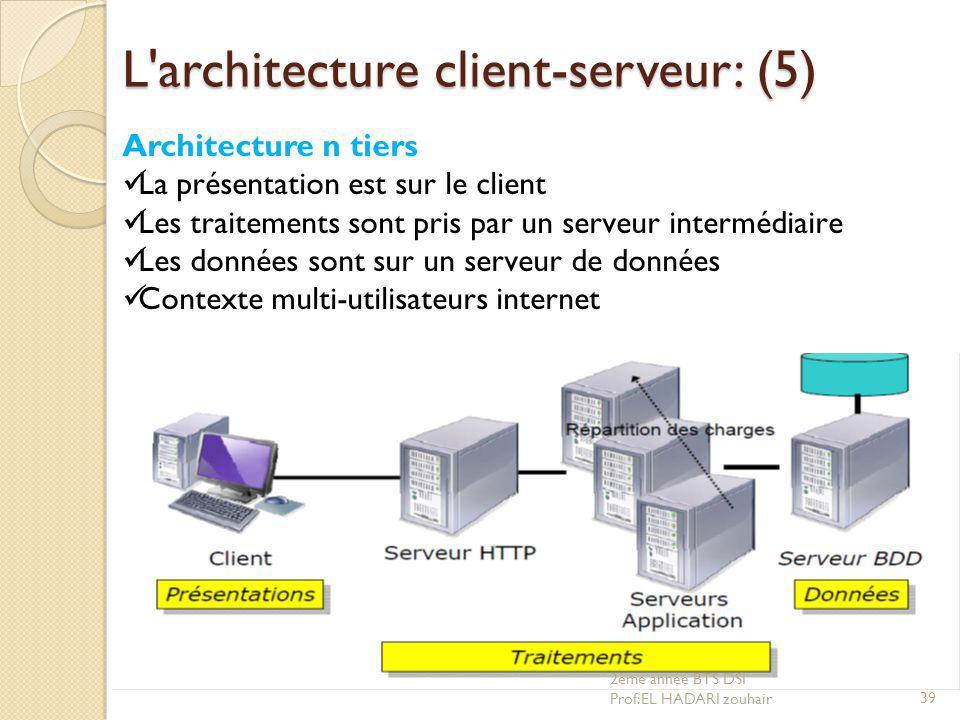 L'architecture client-serveur: (5) Architecture n tiers La présentation est sur le client Les traitements sont pris par un serveur intermédiaire Les d