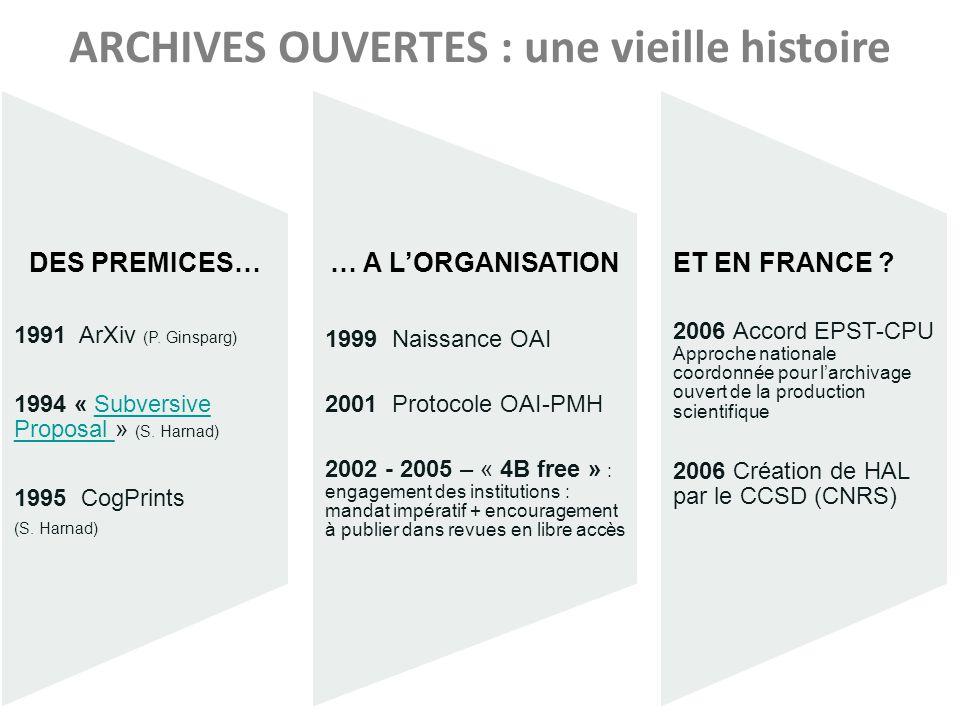 ARCHIVES OUVERTES : une vieille histoire DES PREMICES… 1991 ArXiv (P.