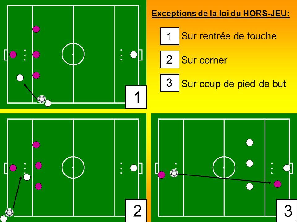Exceptions de la loi du HORS-JEU: Sur rentrée de touche Sur corner Sur coup de pied de but 1 2 3 1 2 3