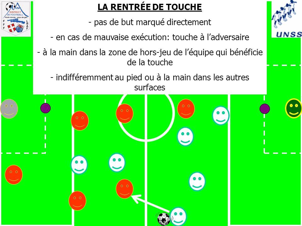 LA RENTRÉE DE TOUCHE - pas de but marqué directement - en cas de mauvaise exécution: touche à l'adversaire - à la main dans la zone de hors-jeu de l'équipe qui bénéficie de la touche - indifféremment au pied ou à la main dans les autres surfaces