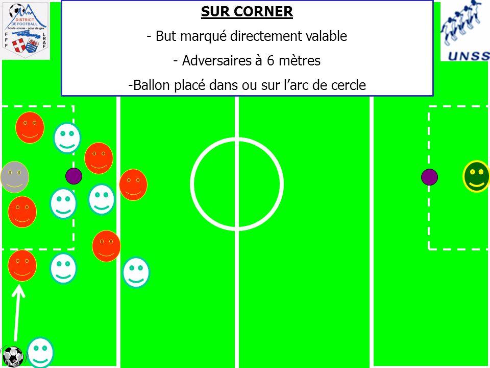 SUR CORNER - But marqué directement valable - Adversaires à 6 mètres -Ballon placé dans ou sur l'arc de cercle