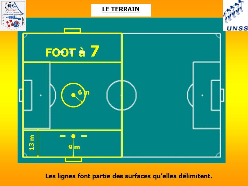 LE TERRAIN 6 m 13 m FOOT à 7 9 m Les lignes font partie des surfaces qu'elles délimitent.