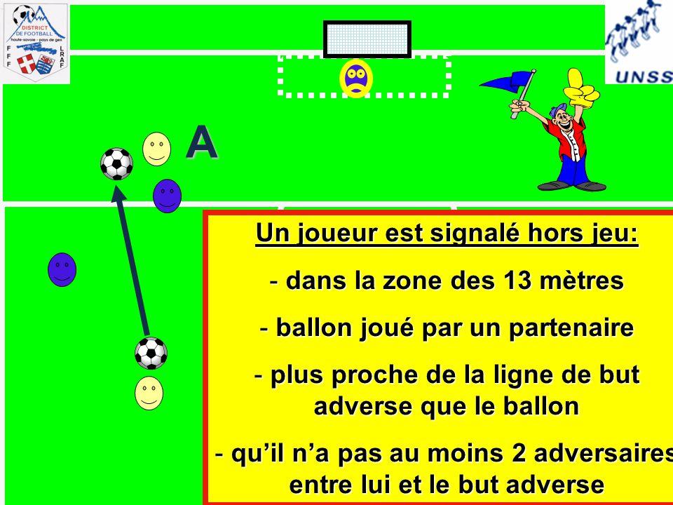 A Un joueur est signalé hors jeu: - dans la zone des 13 mètres - ballon joué par un partenaire - plus proche de la ligne de but adverse que le ballon - qu'il n'a pas au moins 2 adversaires entre lui et le but adverse