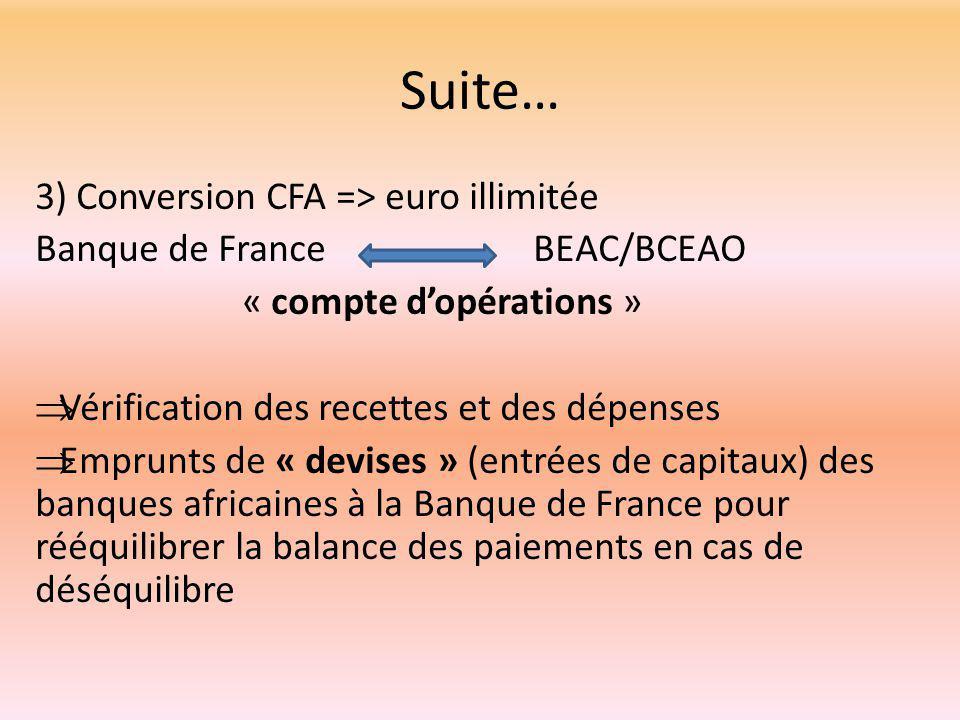 Suite… 3) Conversion CFA => euro illimitée Banque de France BEAC/BCEAO « compte d'opérations »  Vérification des recettes et des dépenses  Emprunts de « devises » (entrées de capitaux) des banques africaines à la Banque de France pour rééquilibrer la balance des paiements en cas de déséquilibre