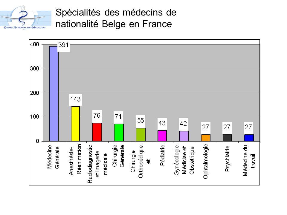 Spécialités des médecins de nationalité Belge en France