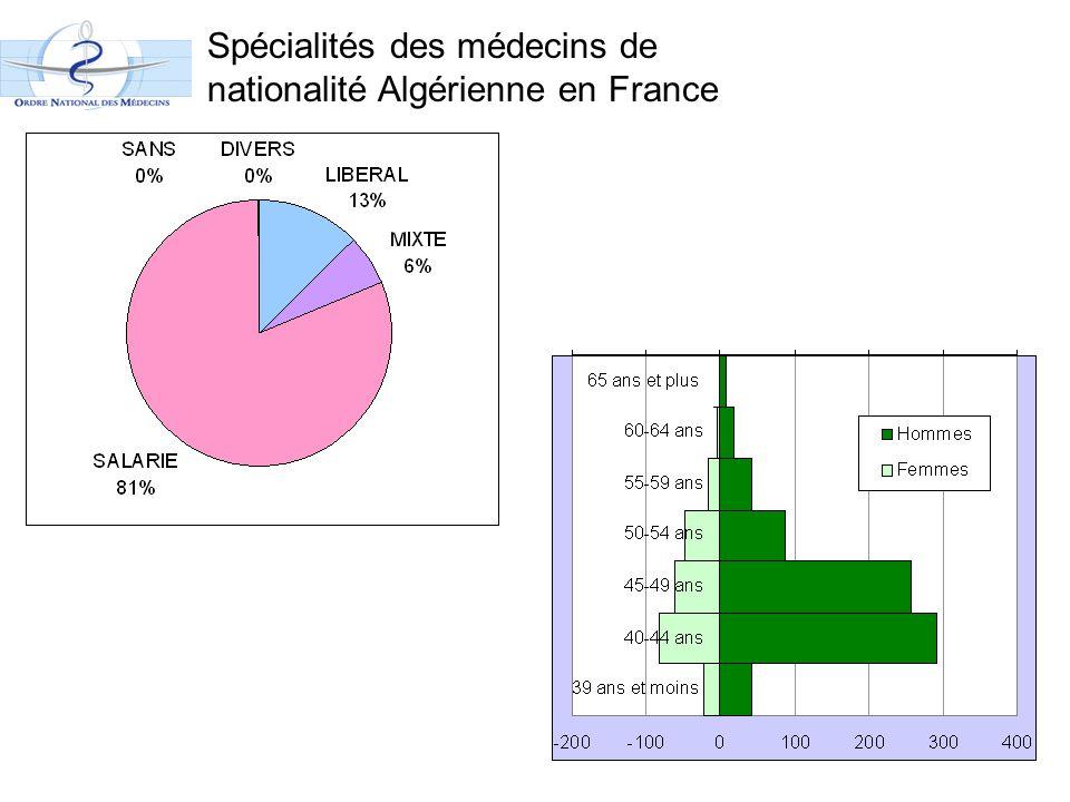 Spécialités des médecins de nationalité Algérienne en France