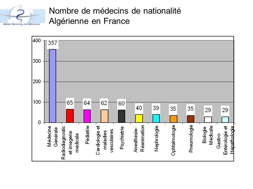 Nombre de médecins de nationalité Algérienne en France