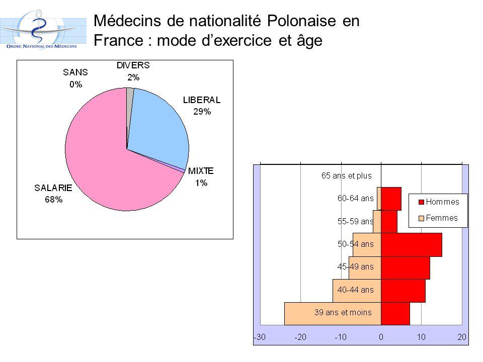 Médecins de nationalité Polonaise en France : mode d'exercice et âge