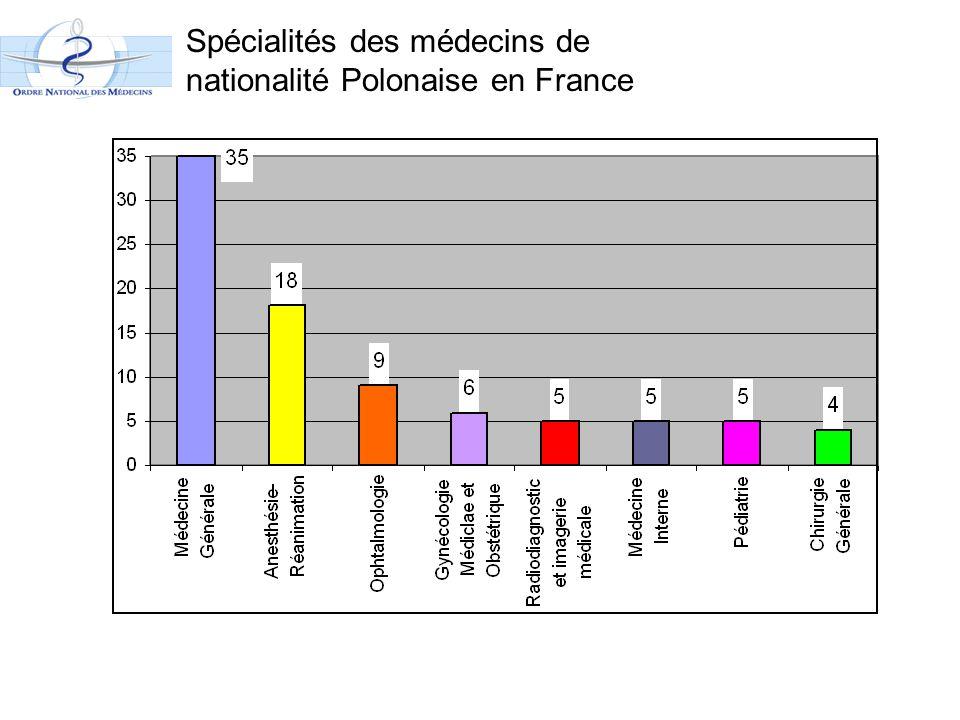 Spécialités des médecins de nationalité Polonaise en France