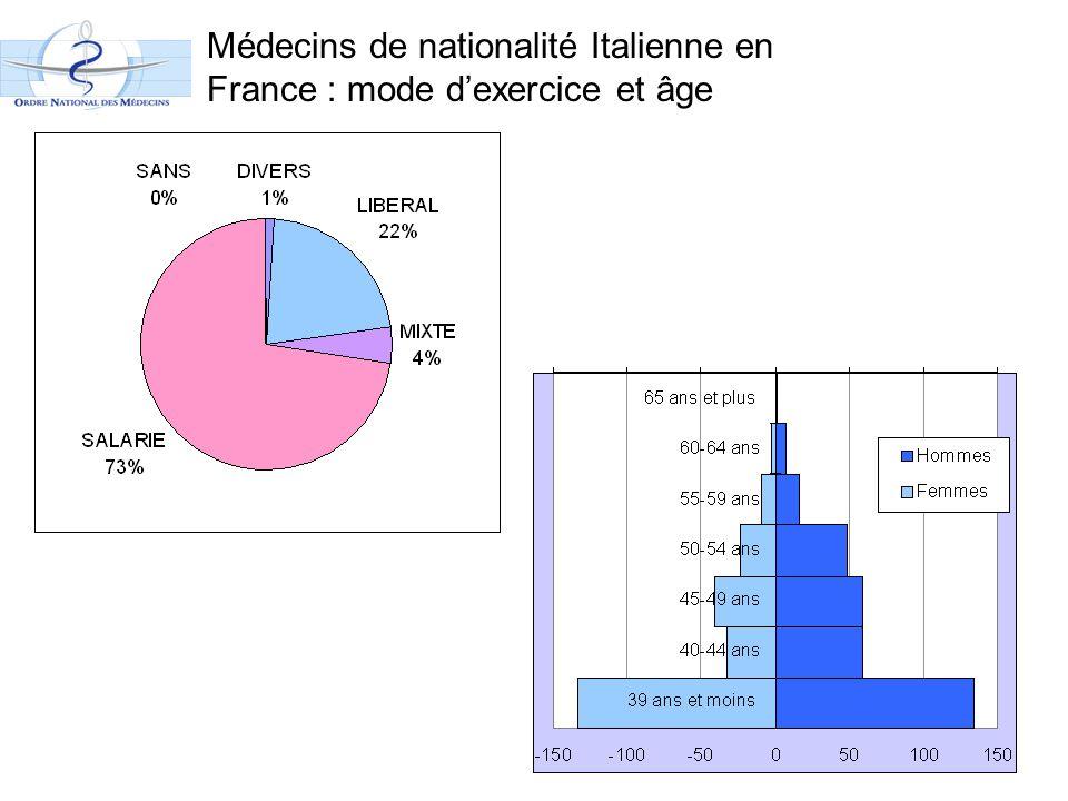 Médecins de nationalité Italienne en France : mode d'exercice et âge