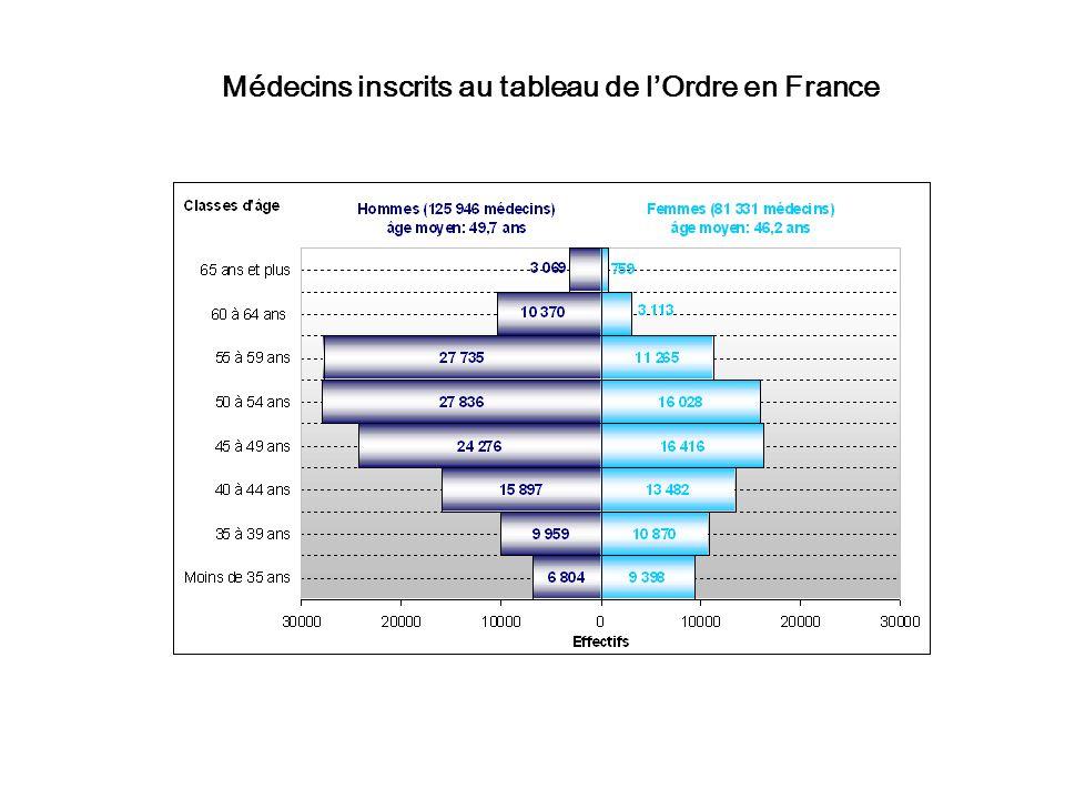 Médecins inscrits au tableau de l'Ordre en France