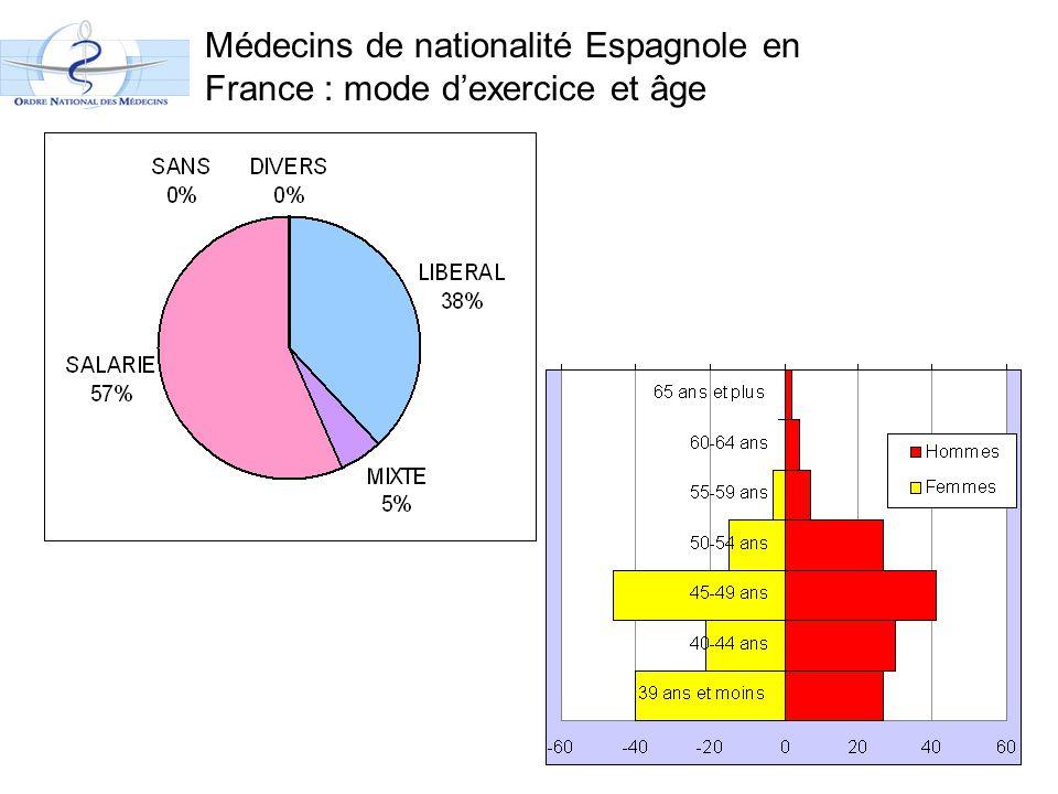 Médecins de nationalité Espagnole en France : mode d'exercice et âge