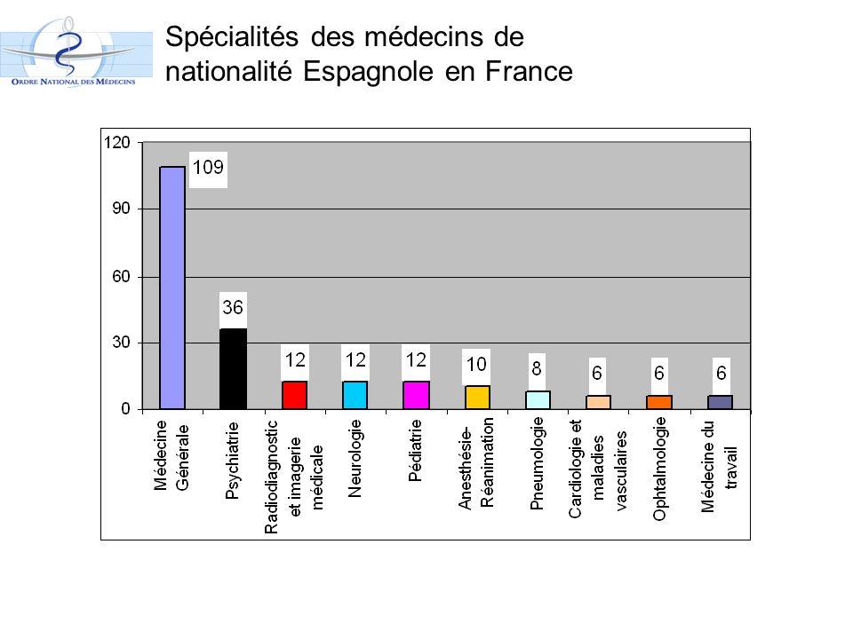 Spécialités des médecins de nationalité Espagnole en France