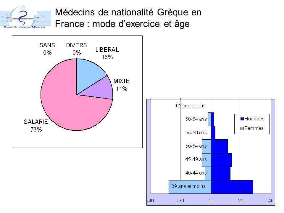 Médecins de nationalité Grèque en France : mode d'exercice et âge