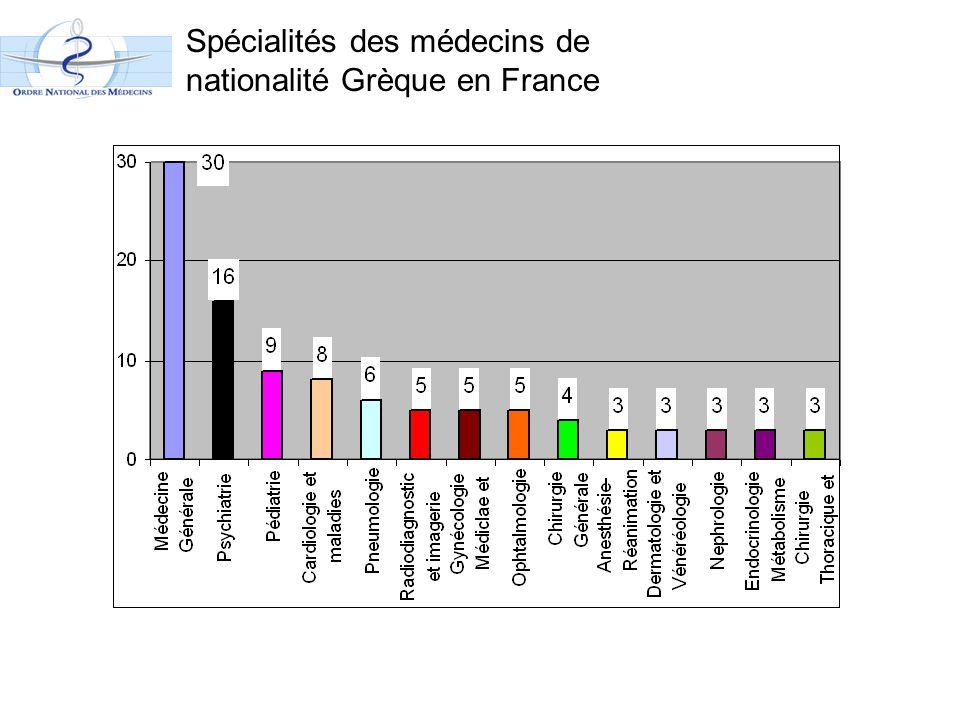 Spécialités des médecins de nationalité Grèque en France