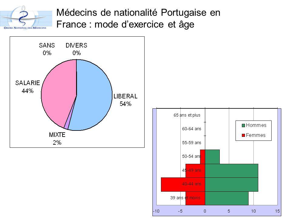 Médecins de nationalité Portugaise en France : mode d'exercice et âge