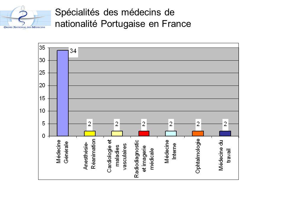 Spécialités des médecins de nationalité Portugaise en France