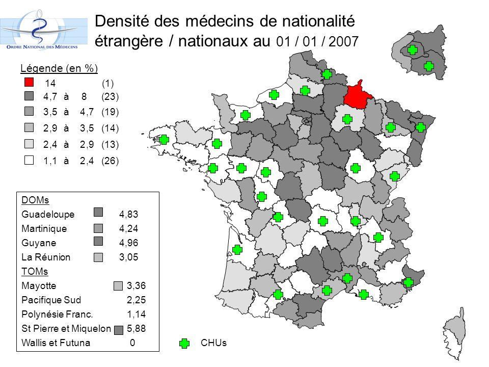 Densité des médecins de nationalité étrangère / nationaux au 01 / 01 / 2007 Légende (en %) 4,7 à8 (23) 3,5 à4,7 (19) 2,9 à3,5 (14) 2,4 à2,9 (13) 1,1 à2,4 (26) DOMs Guadeloupe4,83 Martinique 4,24 Guyane 4,96 La Réunion3,05 TOMs Mayotte 3,36 Pacifique Sud 2,25 Polynésie Franc.