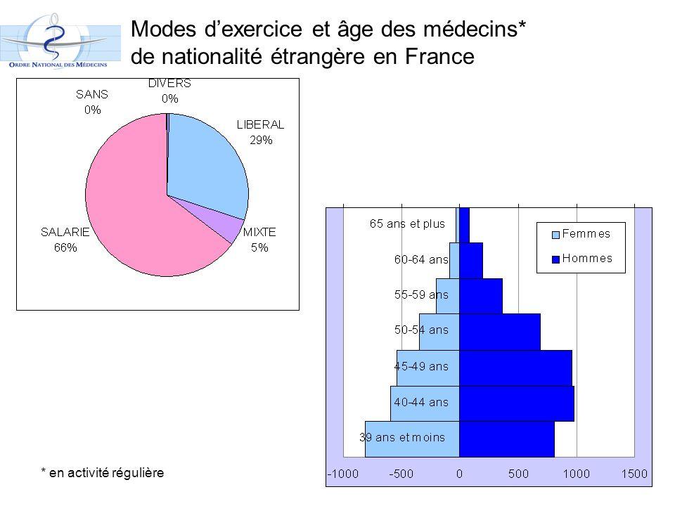 Modes d'exercice et âge des médecins* de nationalité étrangère en France * en activité régulière