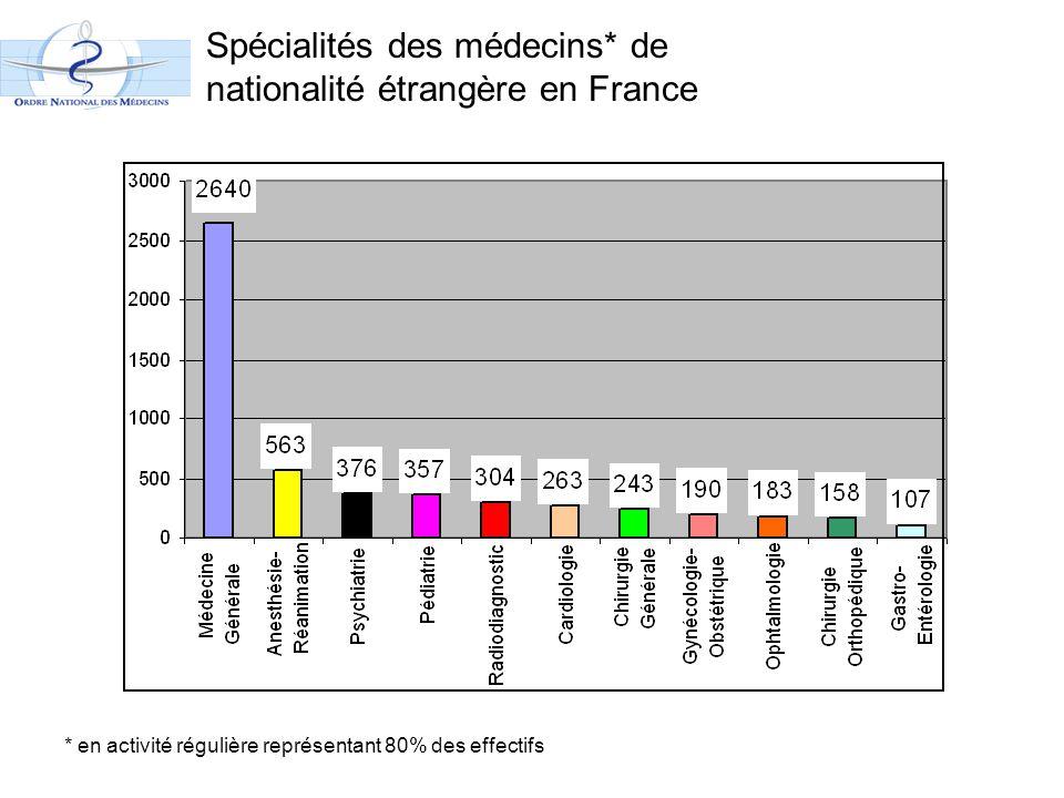 Spécialités des médecins* de nationalité étrangère en France * en activité régulière représentant 80% des effectifs