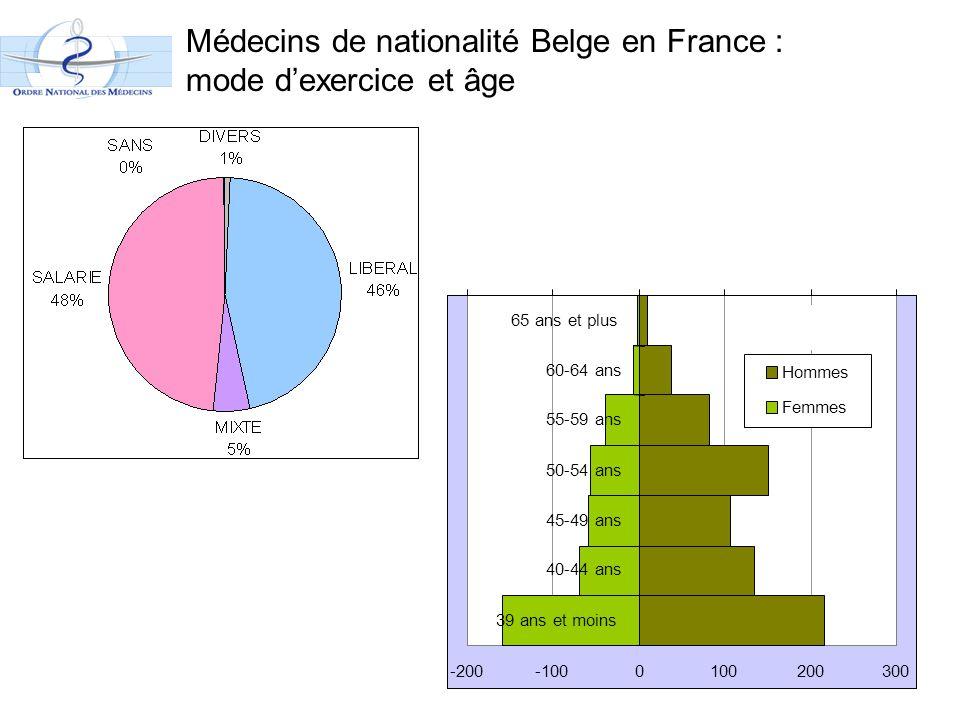 Médecins de nationalité Belge en France : mode d'exercice et âge -200-1000100200300 39 ans et moins 40-44 ans 45-49 ans 50-54 ans 55-59 ans 60-64 ans 65 ans et plus Hommes Femmes