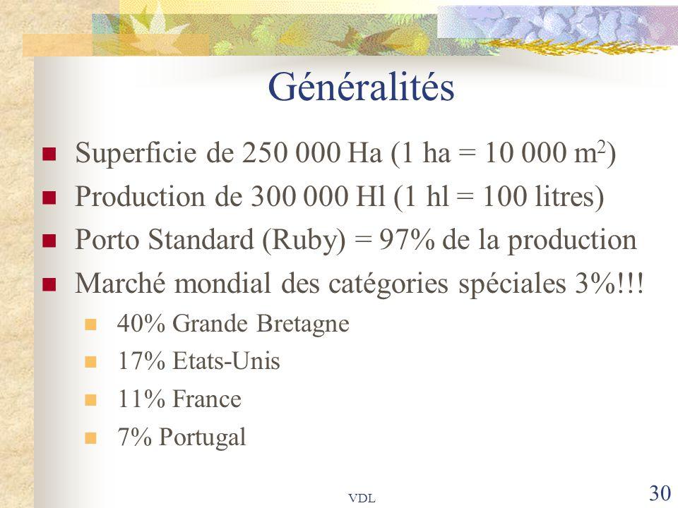 VDL 30 Généralités Superficie de 250 000 Ha (1 ha = 10 000 m 2 ) Production de 300 000 Hl (1 hl = 100 litres) Porto Standard (Ruby) = 97% de la produc