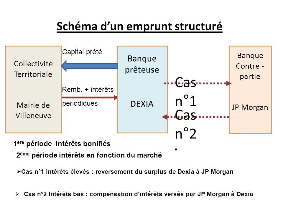 Schéma d'un emprunt structuré Cas n°1 Collectivité Territoriale Mairie de Villeneuve Banque prêteuse DEXIA Banque Contre - partie JP Morgan Remb.
