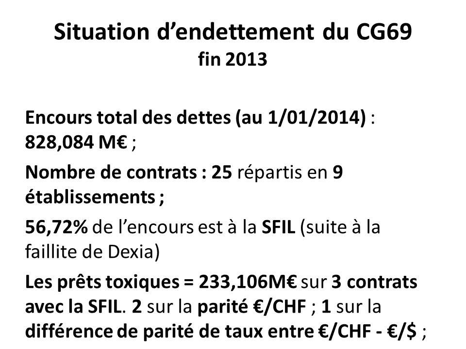 Situation d'endettement du CG69 fin 2013 Encours total des dettes (au 1/01/2014) : 828,084 M€ ; Nombre de contrats : 25 répartis en 9 établissements ;