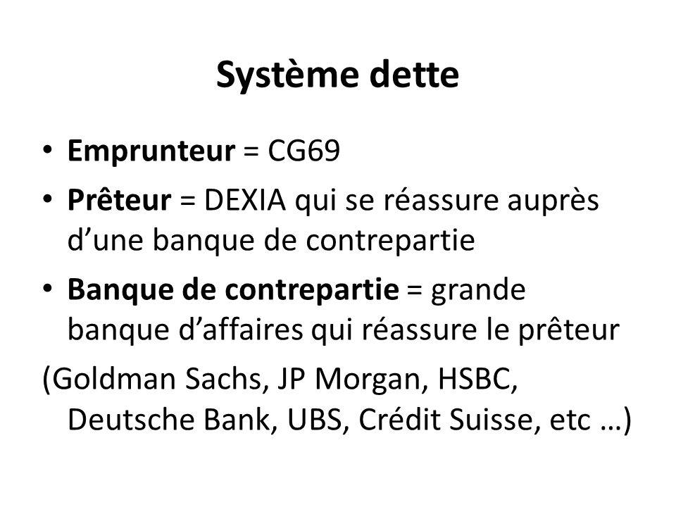 Système dette Emprunteur = CG69 Prêteur = DEXIA qui se réassure auprès d'une banque de contrepartie Banque de contrepartie = grande banque d'affaires qui réassure le prêteur (Goldman Sachs, JP Morgan, HSBC, Deutsche Bank, UBS, Crédit Suisse, etc …)