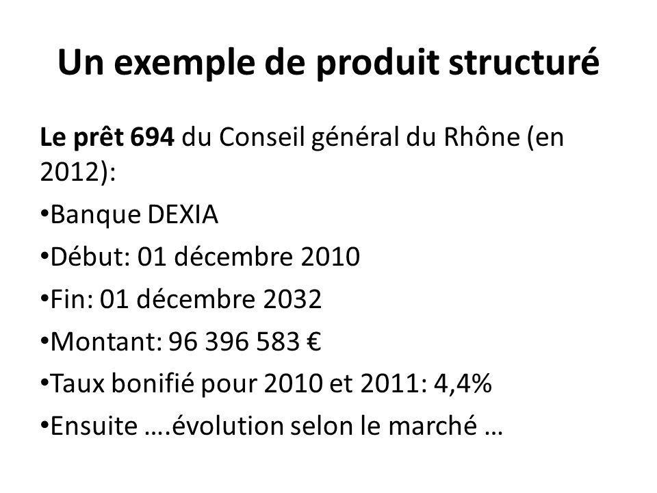 Un exemple de produit structuré Le prêt 694 du Conseil général du Rhône (en 2012): Banque DEXIA Début: 01 décembre 2010 Fin: 01 décembre 2032 Montant: 96 396 583 € Taux bonifié pour 2010 et 2011: 4,4% Ensuite ….évolution selon le marché …