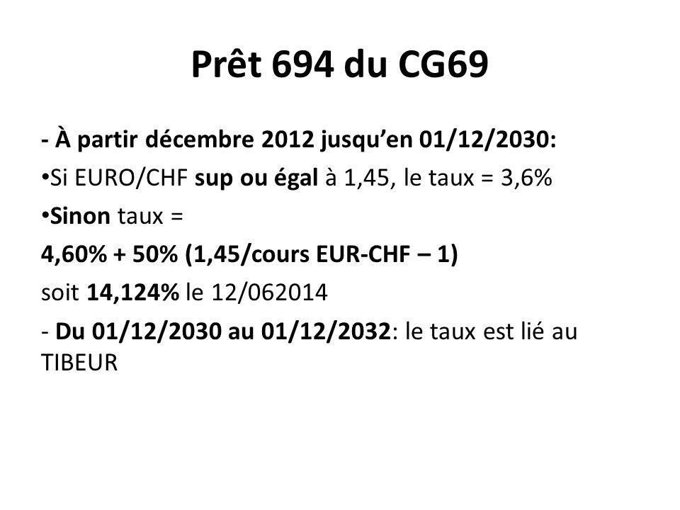 Prêt 694 du CG69 - À partir décembre 2012 jusqu'en 01/12/2030: Si EURO/CHF sup ou égal à 1,45, le taux = 3,6% Sinon taux = 4,60% + 50% (1,45/cours EUR