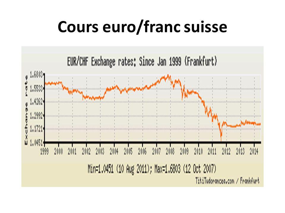 Cours euro/franc suisse