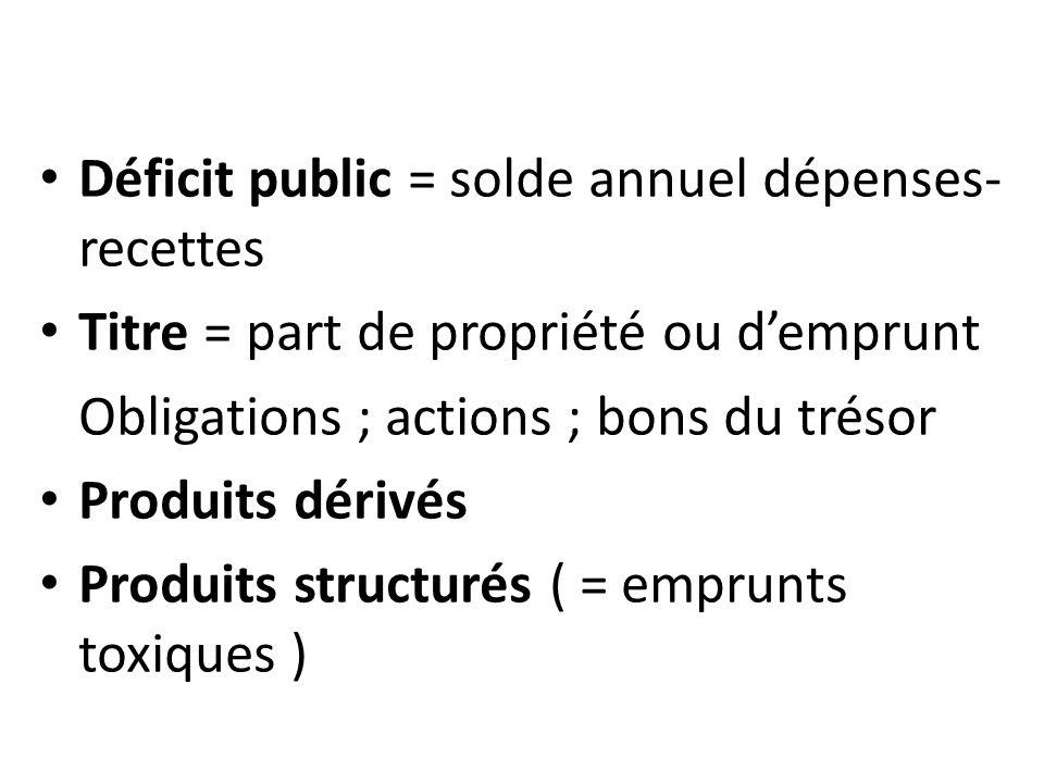 Déficit public = solde annuel dépenses- recettes Titre = part de propriété ou d'emprunt Obligations ; actions ; bons du trésor Produits dérivés Produits structurés ( = emprunts toxiques )