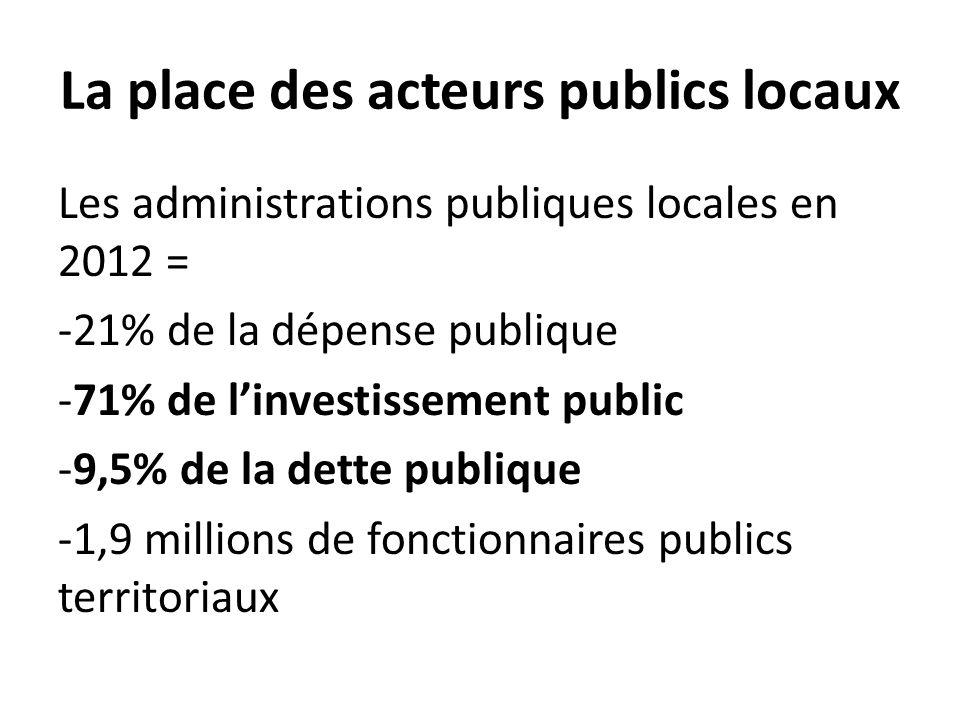 La place des acteurs publics locaux Les administrations publiques locales en 2012 = -21% de la dépense publique -71% de l'investissement public -9,5%