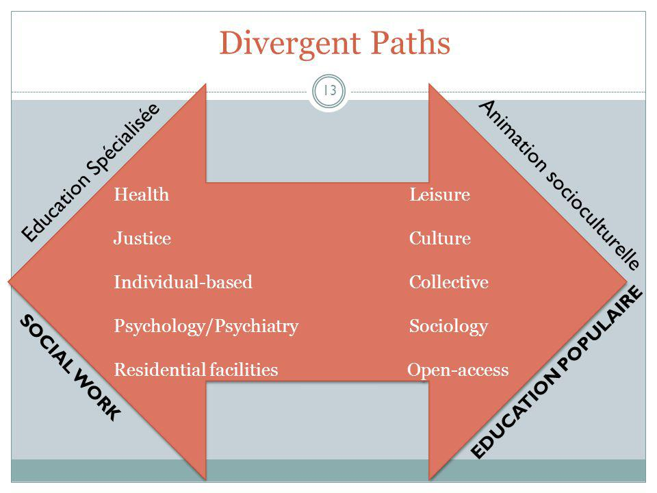 Divergent Paths 13 HealthLeisure JusticeCulture Individual-based Collective Psychology/PsychiatrySociology Residential facilities Open-access HealthLeisure JusticeCulture Individual-based Collective Psychology/PsychiatrySociology Residential facilities Open-access Education Spécialisée Animation socioculturelle SOCIAL WORK EDUCATION POPULAIRE