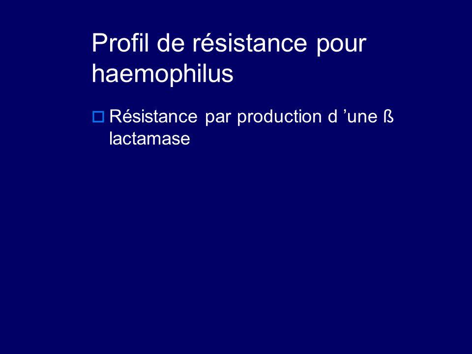 Profil de résistance pour haemophilus  Résistance par production d 'une ß lactamase