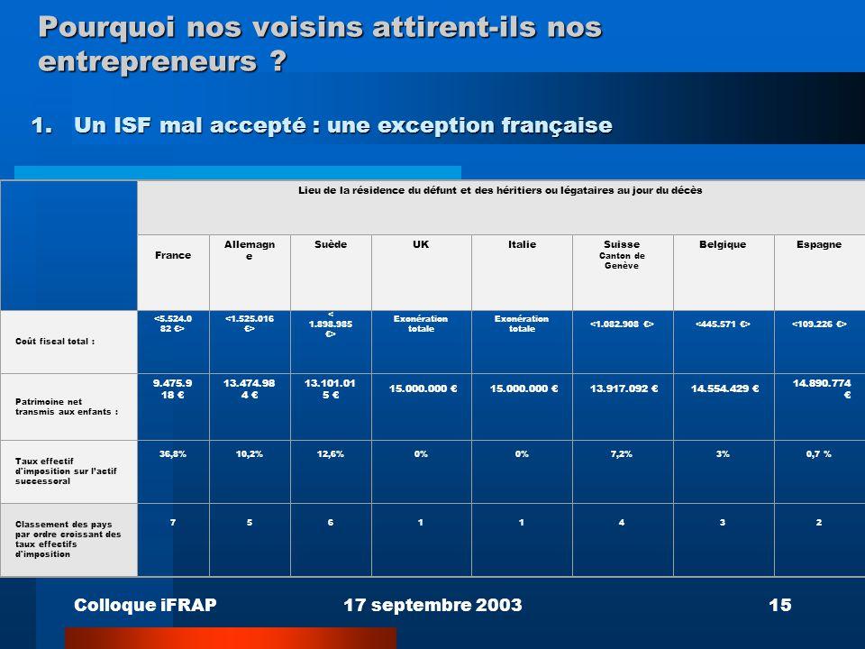 Colloque iFRAP17 septembre 200315 Pourquoi nos voisins attirent-ils nos entrepreneurs ? 1.Un ISF mal accepté : une exception française Lieu de la rési