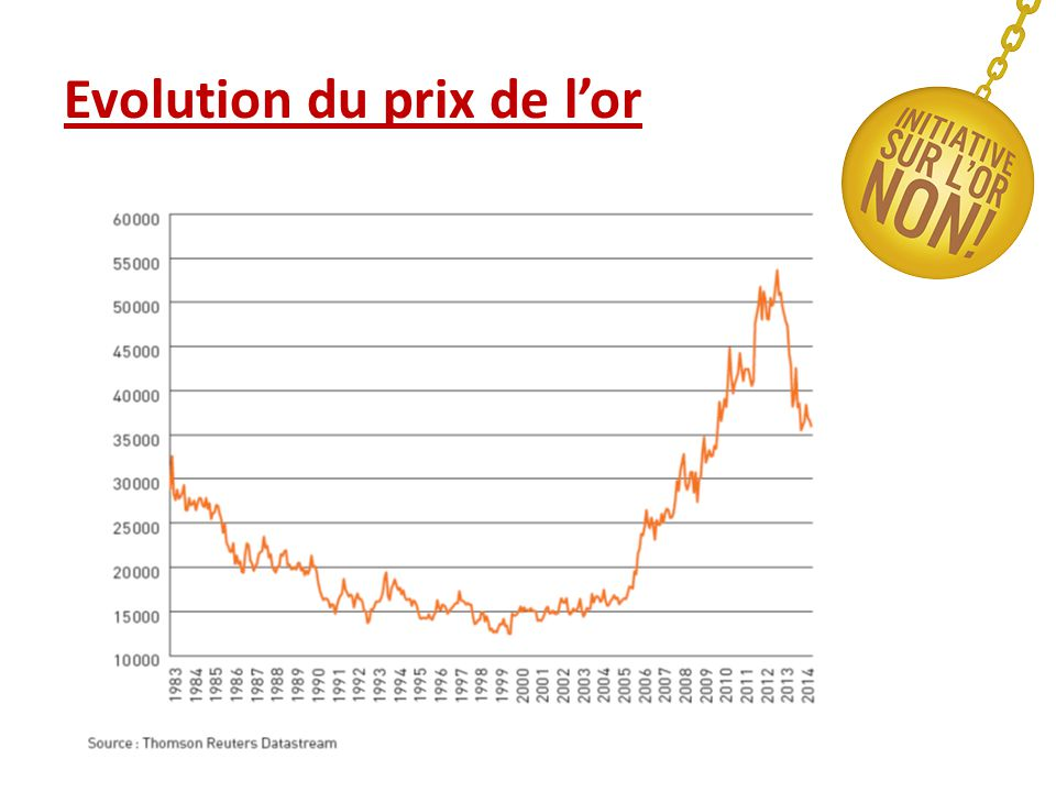Evolution du prix de l'or