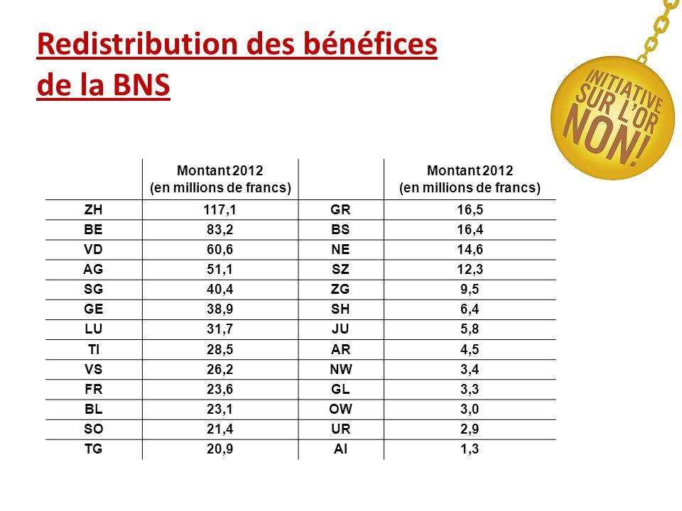 Redistribution des bénéfices de la BNS Montant 2012 (en millions de francs) ZH117,1GR16,5 BE83,2BS16,4 VD60,6NE14,6 AG51,1SZ12,3 SG40,4ZG9,5 GE38,9SH6,4 LU31,7JU5,8 TI28,5AR4,5 VS26,2NW3,4 FR23,6GL3,3 BL23,1OW3,0 SO21,4UR2,9 TG20,9AI1,3
