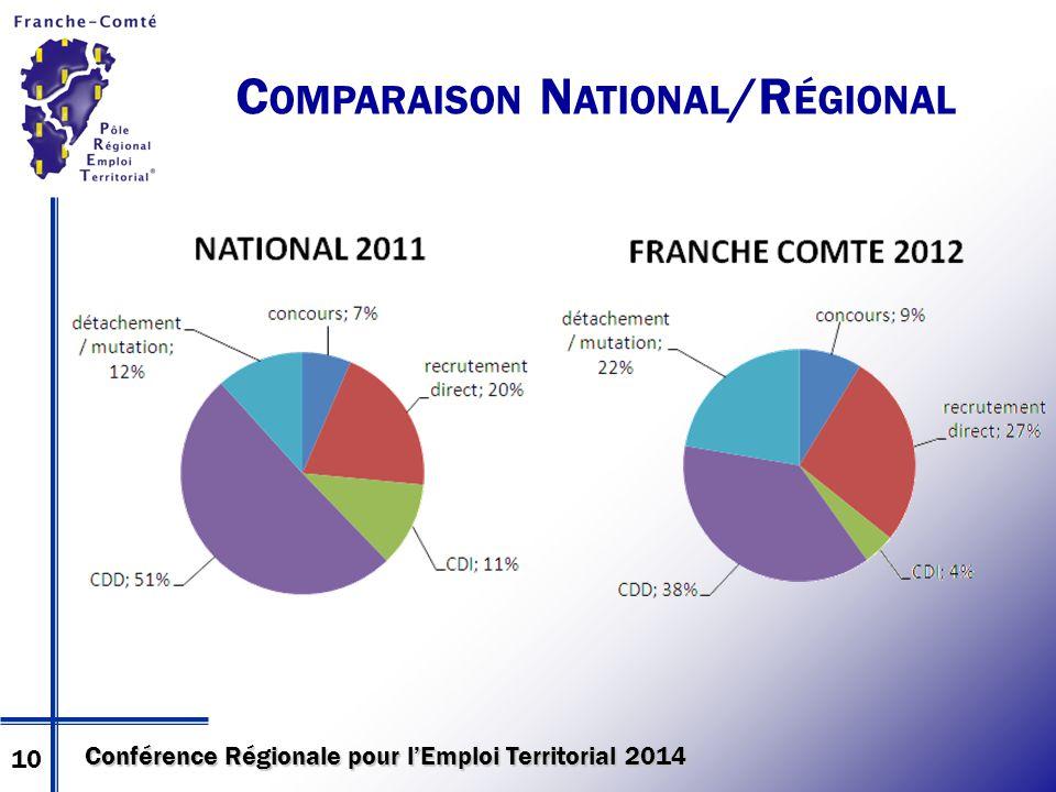 Conférence Régionale pour l'Emploi Territorial 2014 C OMPARAISON N ATIONAL /R ÉGIONAL 10